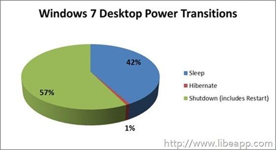 Windows 7 Desktop Power Transitions