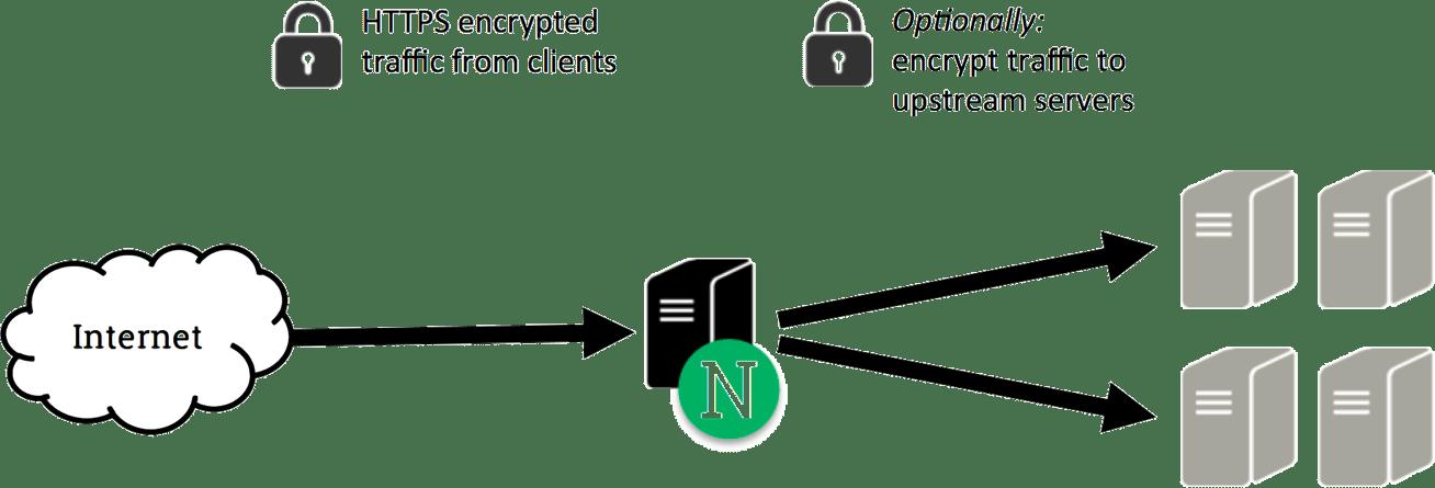 Decrypting HTTPS traffic on NGINX.png